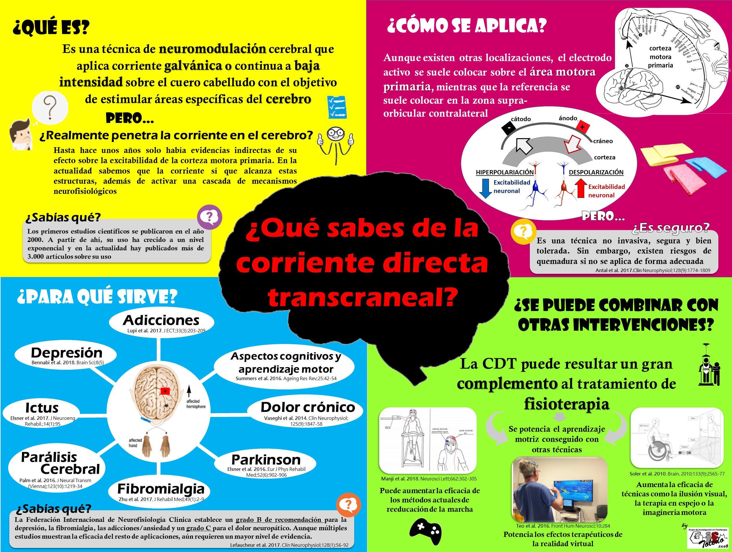 Infografía tDCS