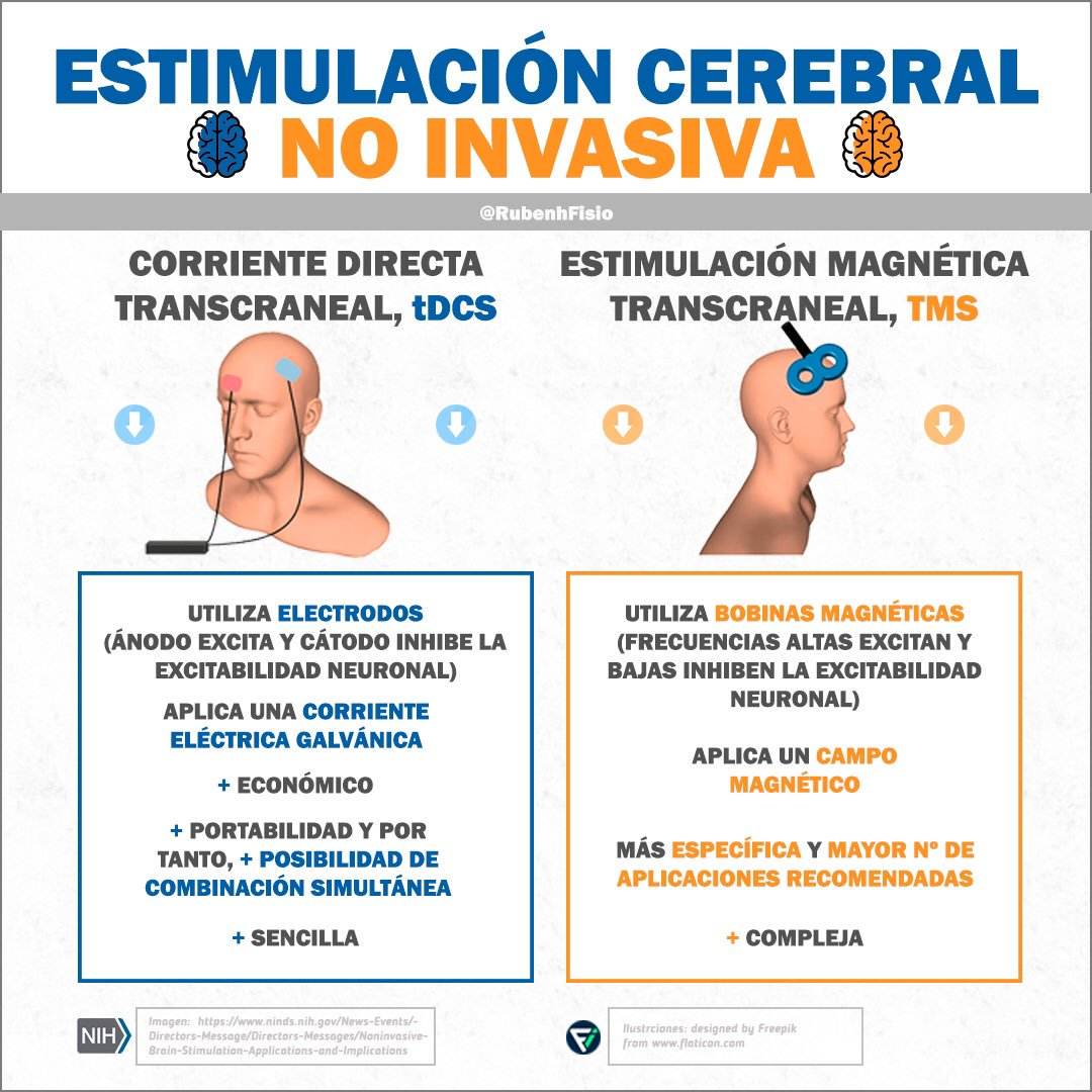 Estimulación cerebral no invasiva