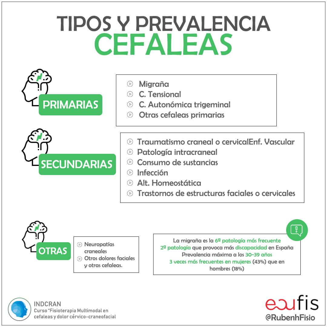 Prevalencia y tipos de Cefaleas